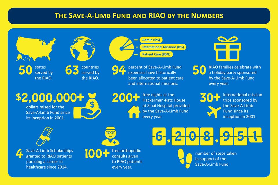Save-A-Limb Fund Infographic